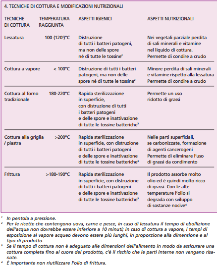 Techiche-cottura-modificazioni-nutrizionali-alimenti