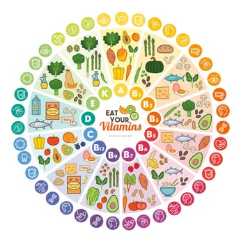 alimenti-fonti-delle-diverse-vitamine