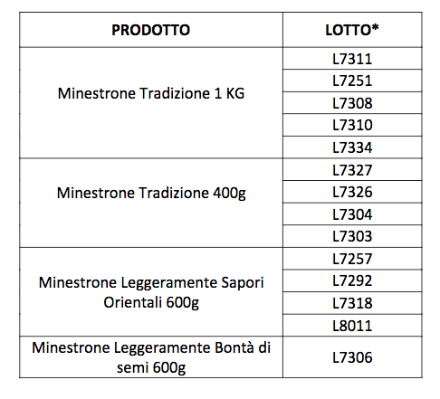 findus-minestrone-lotti-richiamo